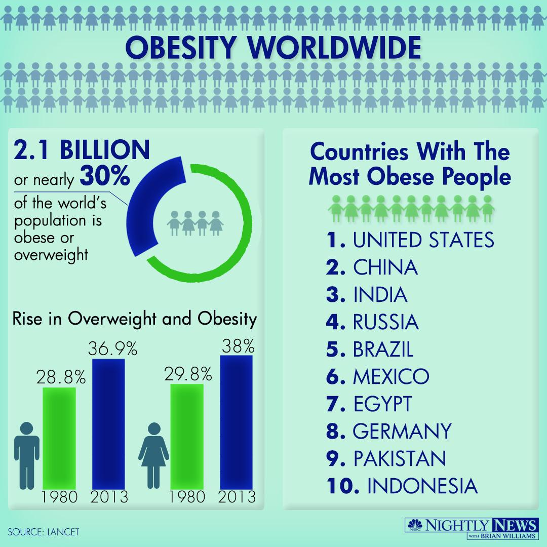 Infographic Obesity Skyrockets Across The Globe Nbc News