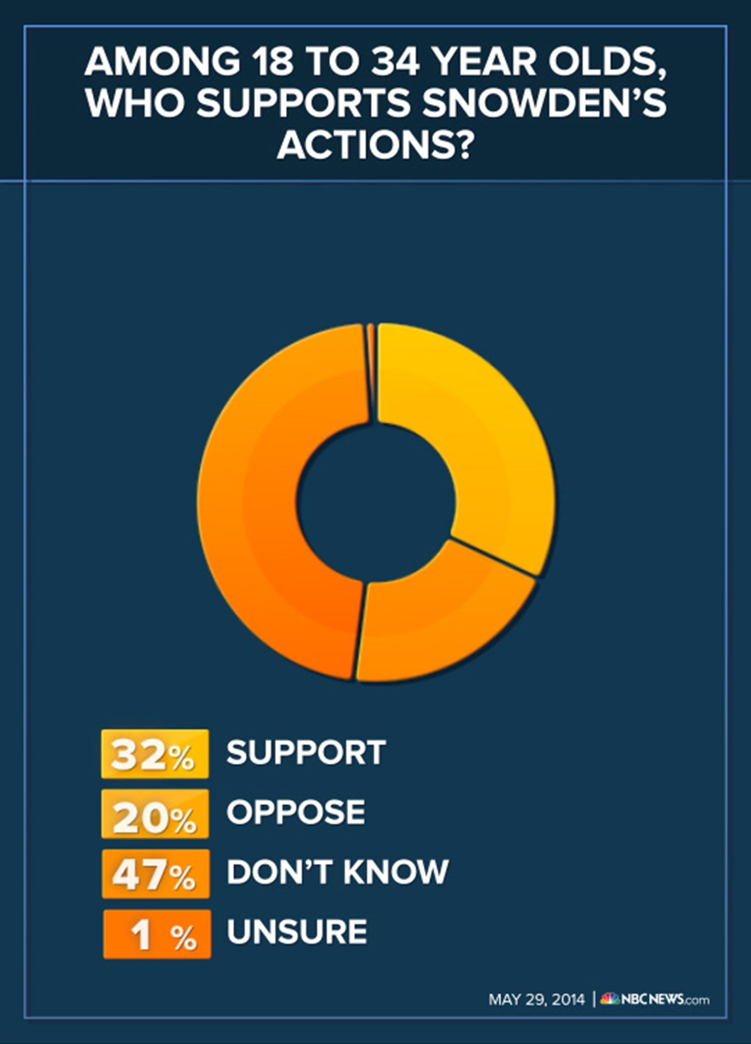 Image: Graphic on support for Snowden's actions