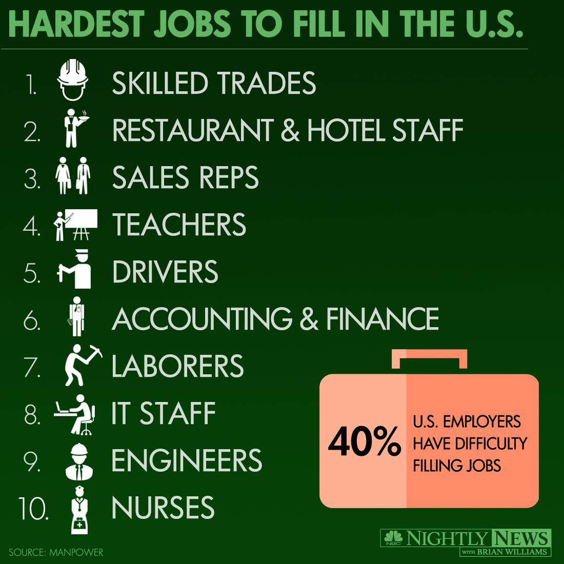 Top 10 Hardest Jobs To Fill In 2014