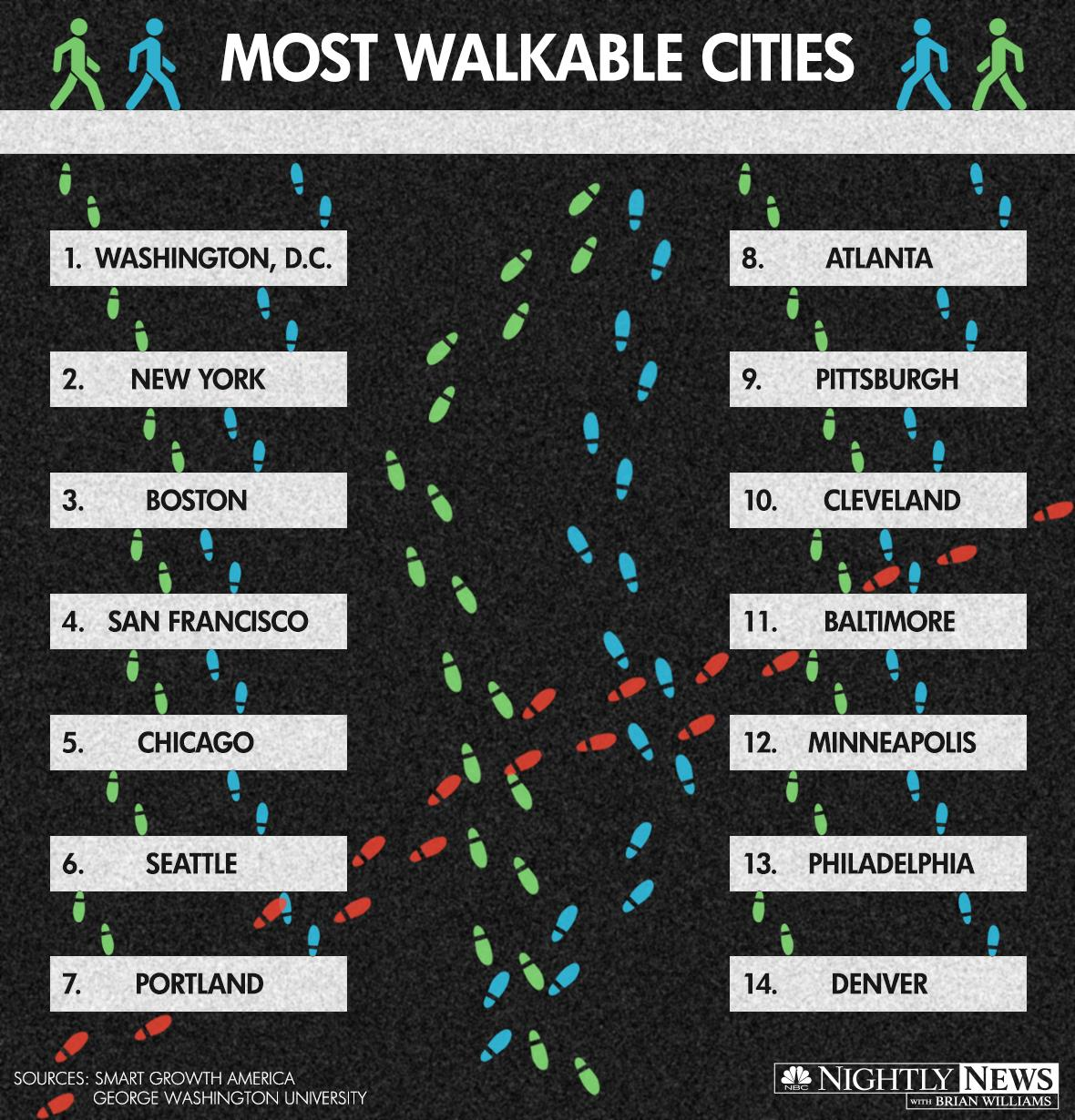 Most walkable cities