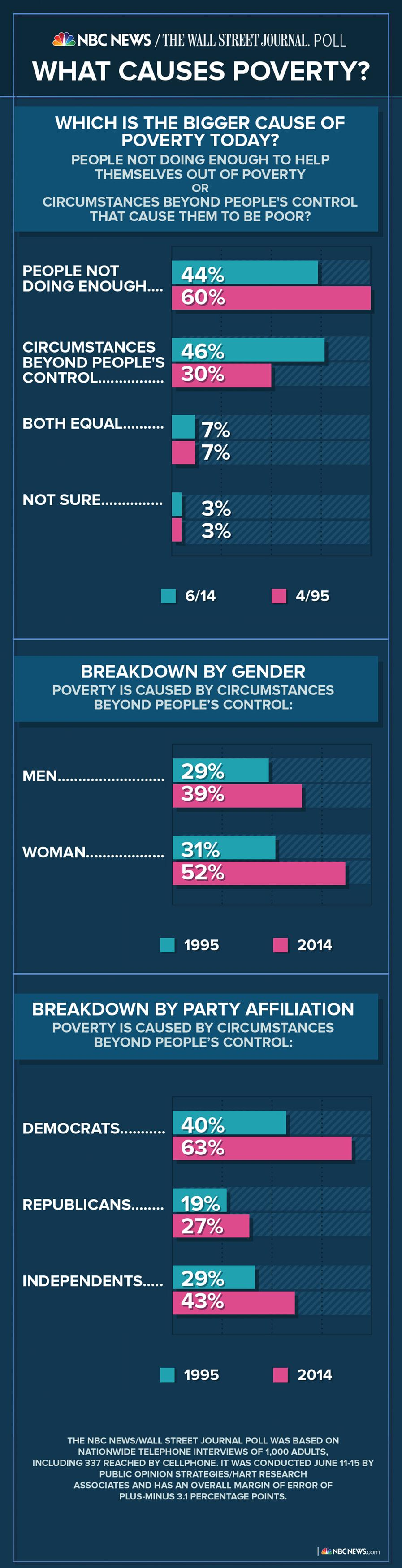 Image: An infographic shows the demographic breakdown of people in poverty