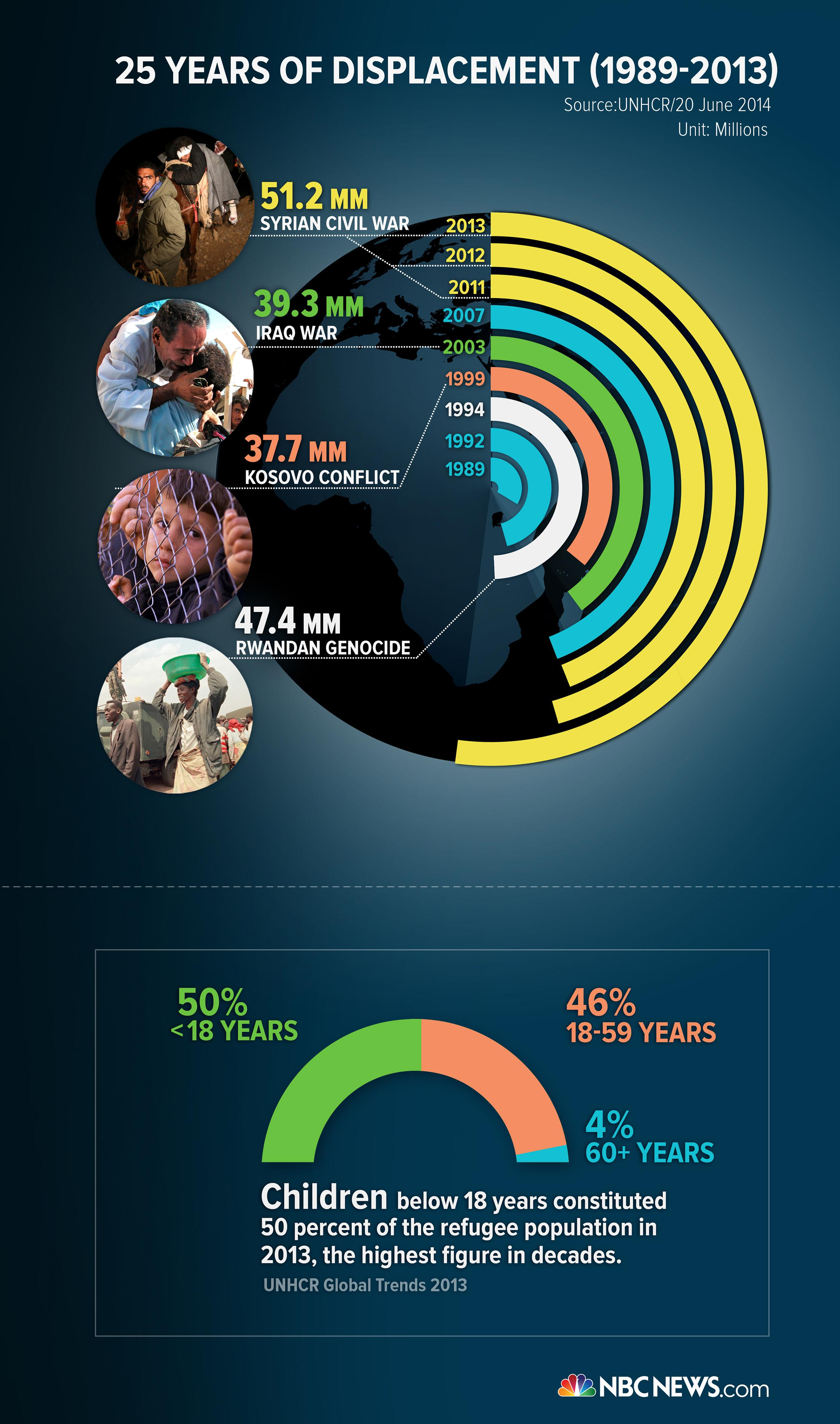 Image: An NBC News graphic on displacement