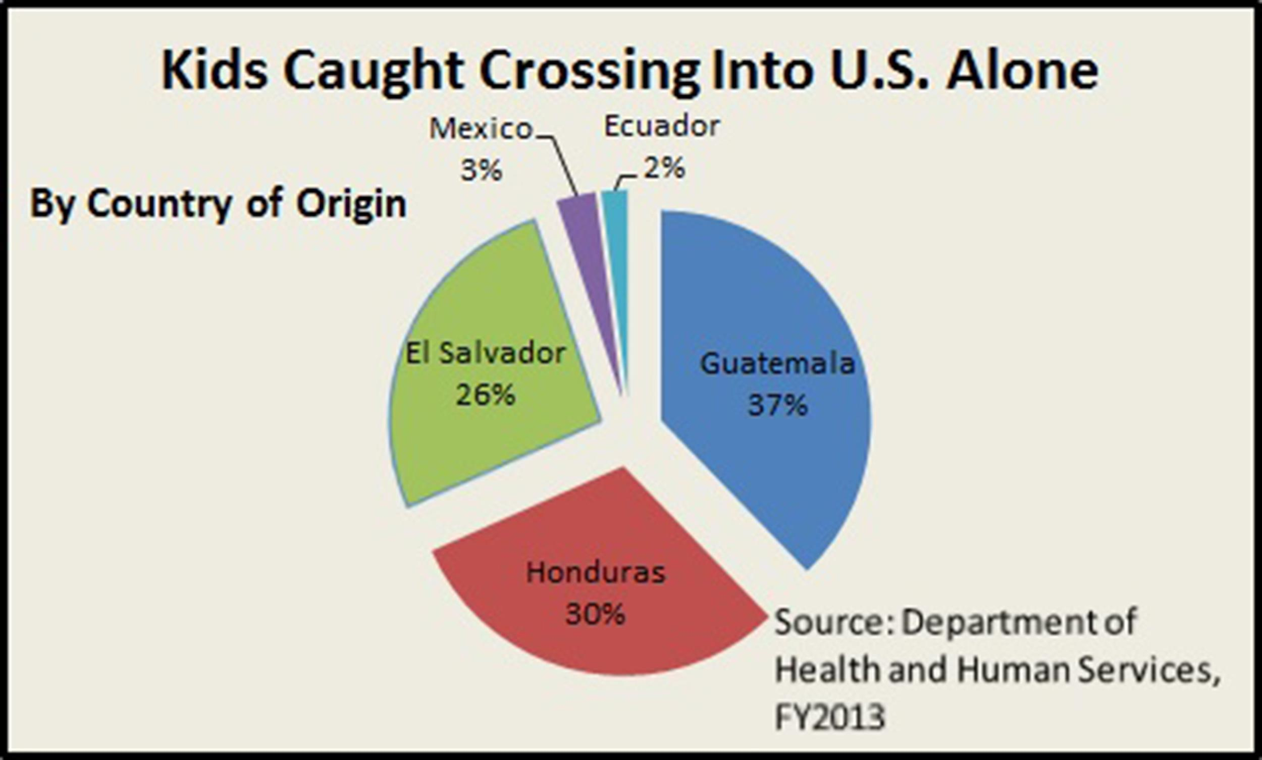 Image: A graphic on children caught crossing into the U.S. alone