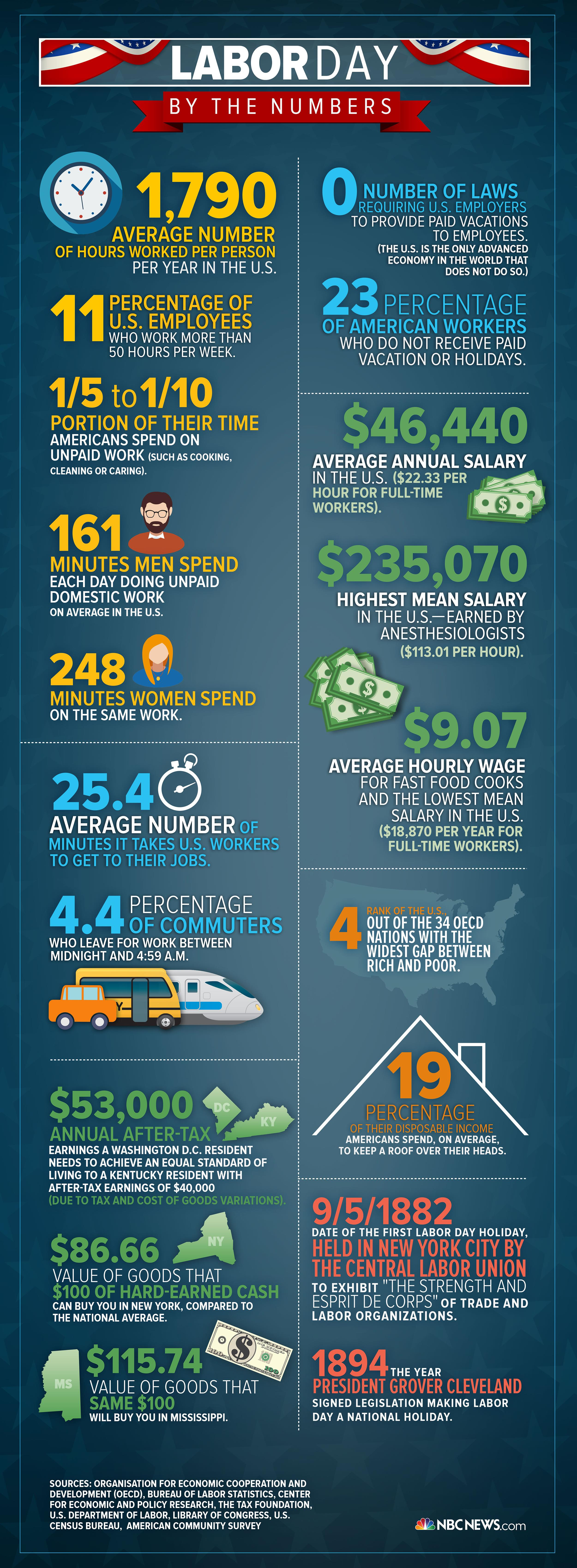 Labor Day By The Numbers