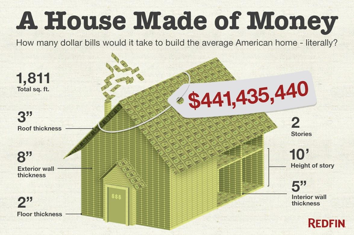 Cost of a house made of money try 441 million nbc news for How much does a 2 story house cost
