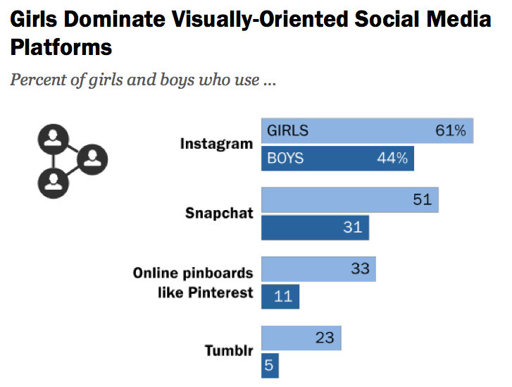 Teens Use Variety of Social Media, But Facebook Still Supreme: Pew