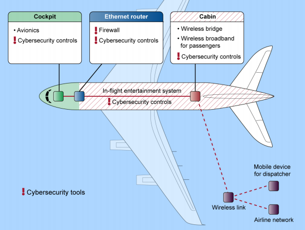 GAO Report Says Airplanes Are Vulnerable to Hacking