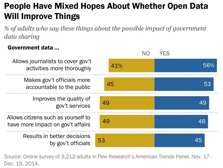 Can Data Make Government More Open? Americans Mixed, Poll Says