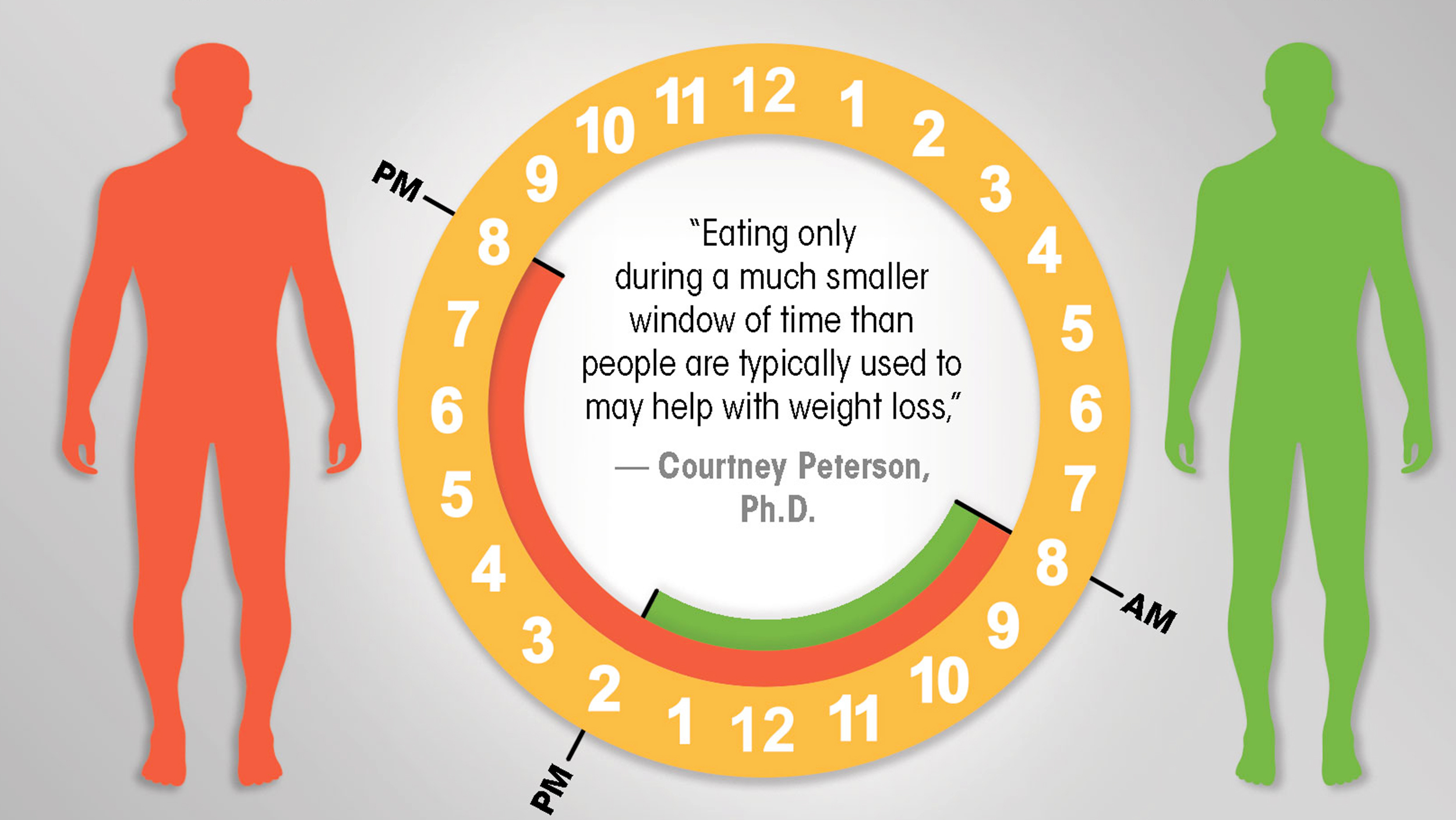 Weight Of Time >> Timing Of Meals May Be A Factor In Losing Weight