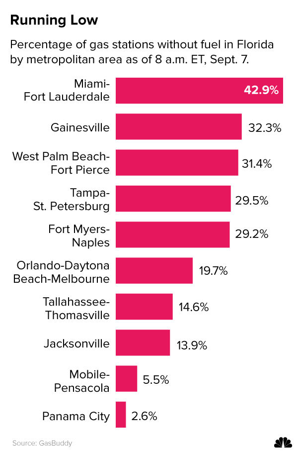 Image: Percentage of gas stations without fuel in Florida by metro area