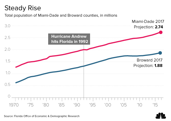 South-Florida-Population