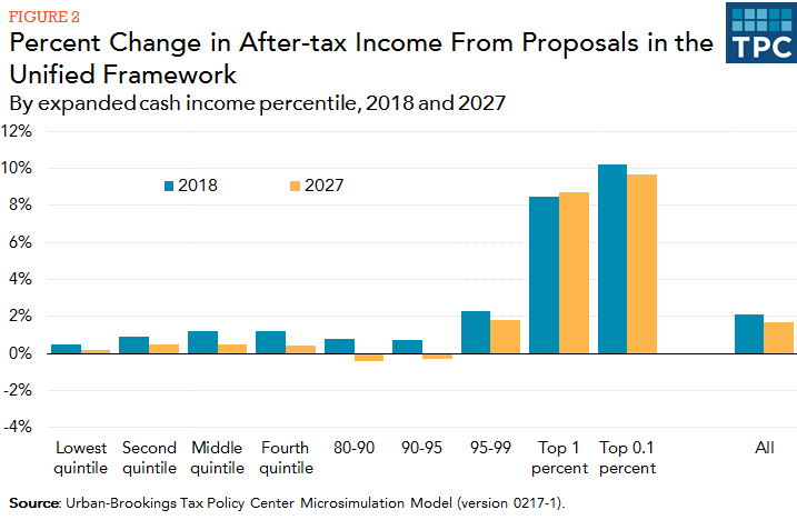 Image: Percentage change in after-tax income from proposals in the unified framework