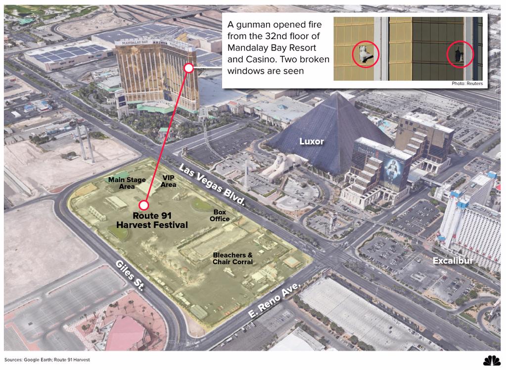 Image: Las Vegas Mass Shooting Graphic