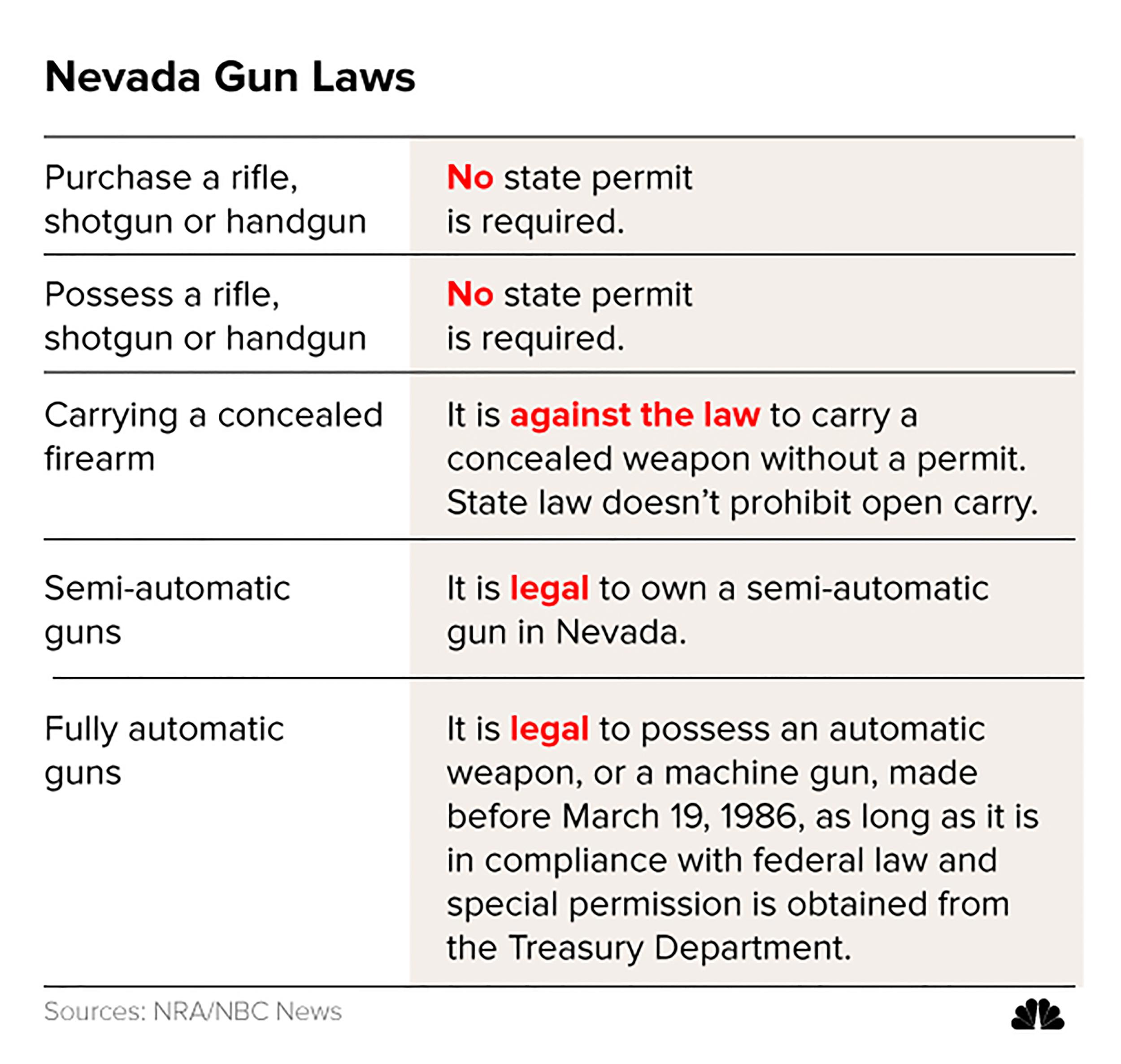 Image: Nevada Gun Laws