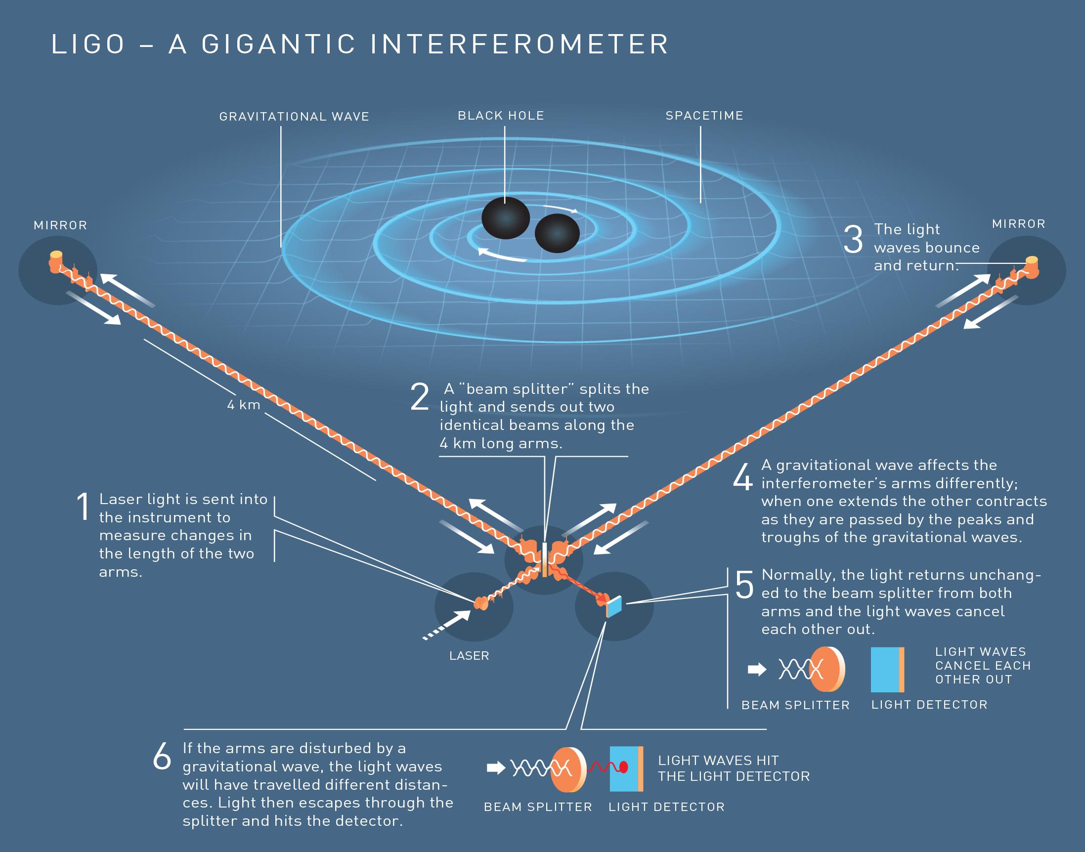 Image: LIGO - A gigantic interferometer
