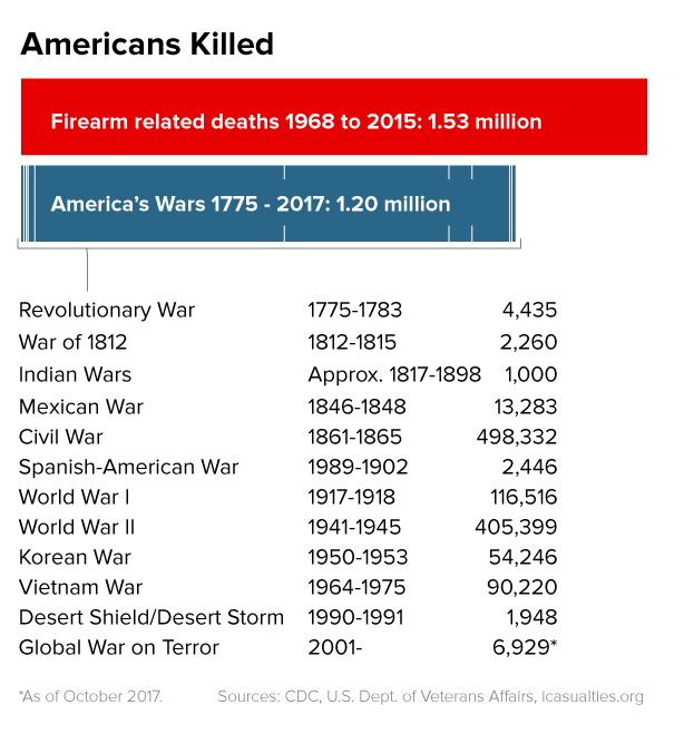Image: Firearm related deaths versus deaths in America's wars