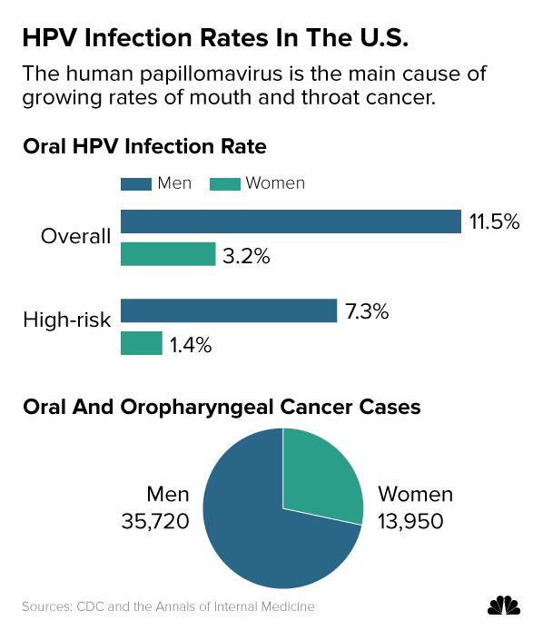 Human papillomavirus vaccine success rate