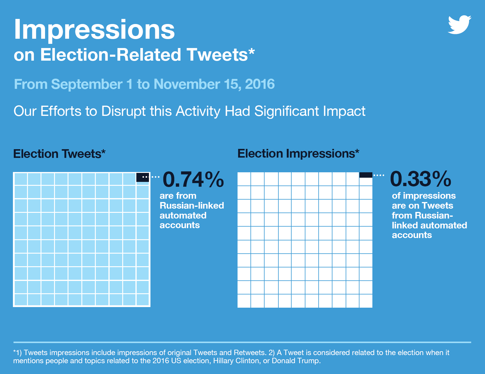 Image: Impressions on Election-Related Tweets