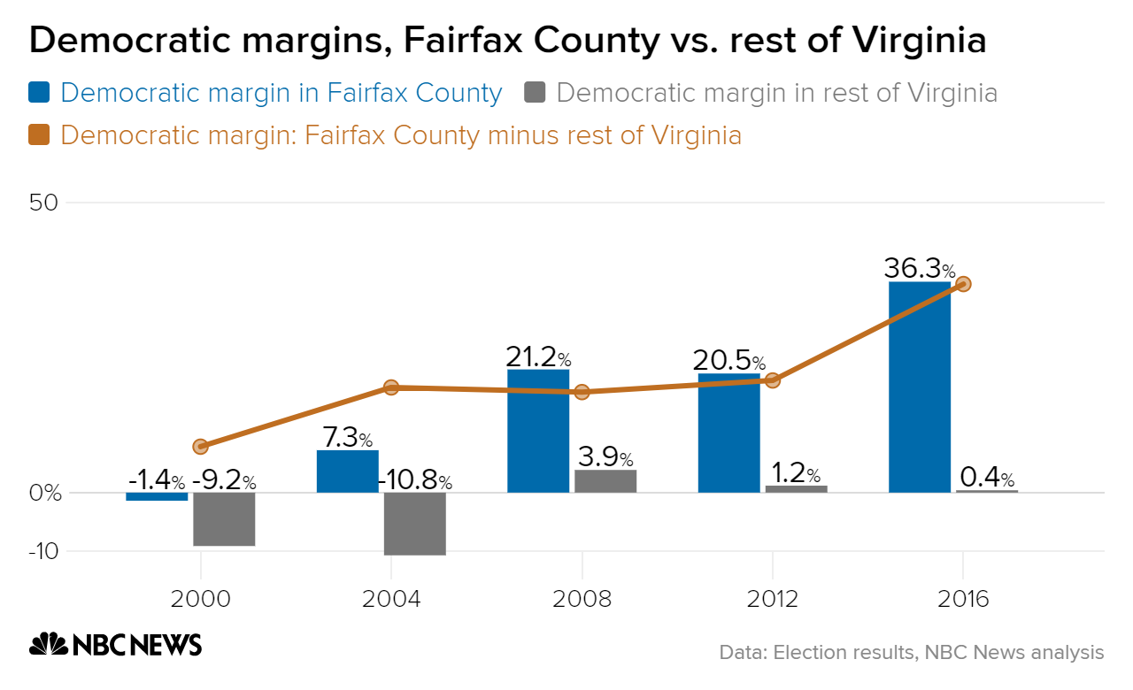 democratic margins fairfax county vs  rest of virginia largest county rest of state difference chartbuilder 1 2b5f2985ea30cefdfd2bda549e79ca32