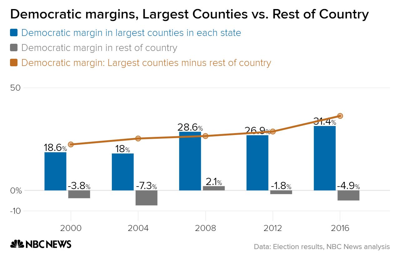 democratic margins largest counties vs  rest of country largest county rest of state difference chartbuilder 1 de9e5d957304d5a544da14262e212c3e