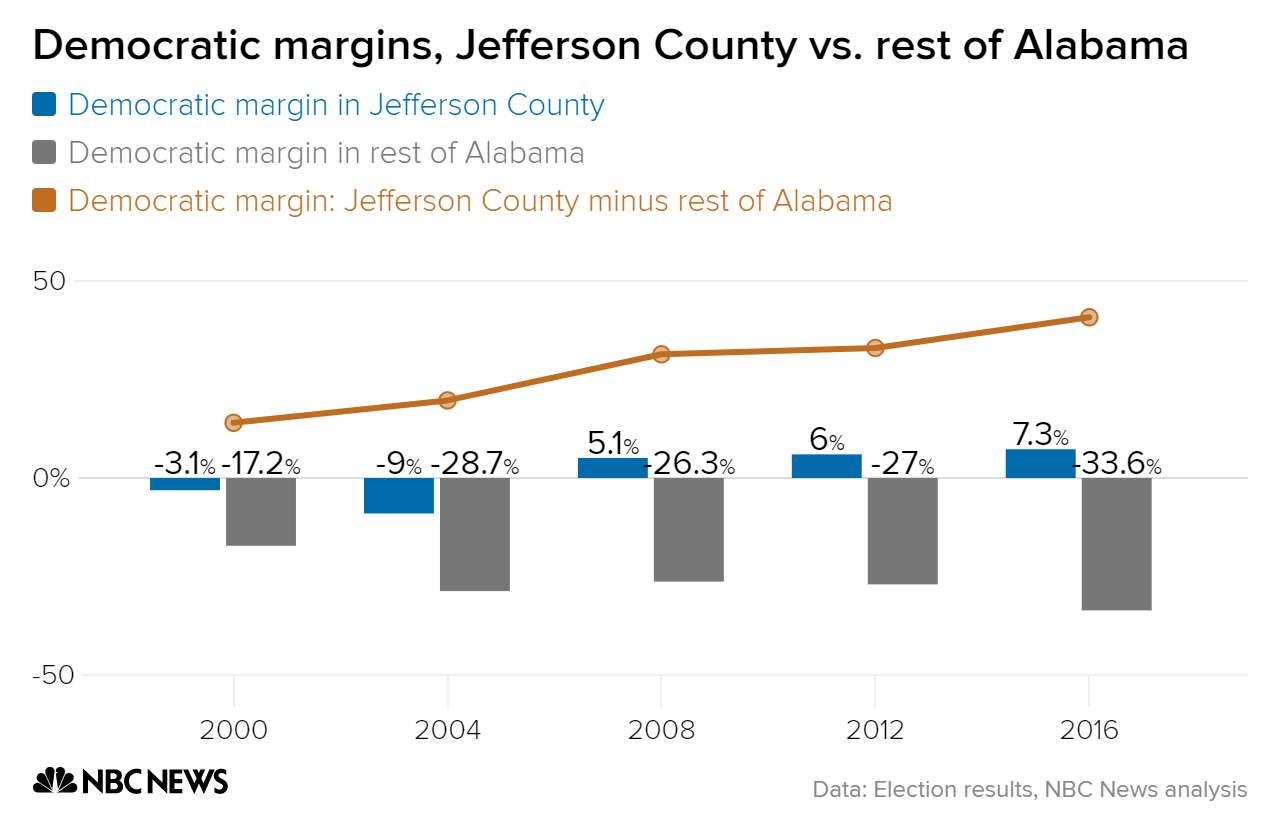 democratic margins jefferson county vs  rest of alabama largest county rest of state difference chartbuilder 2 021fe9af64d4a684e1bea2ea82a125eb