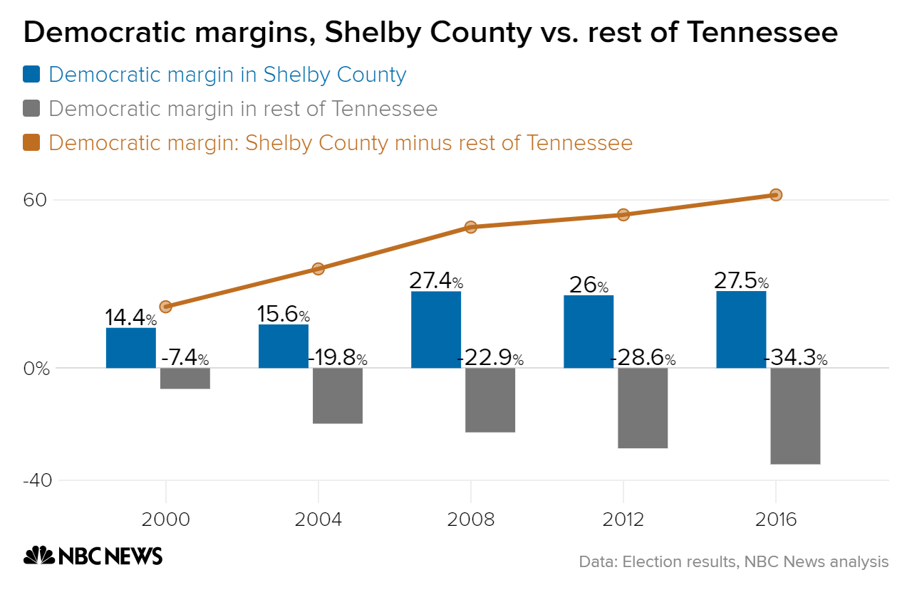 democratic margins shelby county vs  rest of tennessee largest county rest of state difference chartbuilder 2 cb909b26ff8b04715d1dab1300ece140