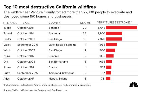 GRAPHIC: Top 10 most destructive California wildfires