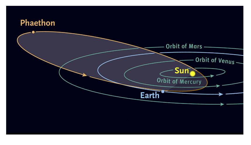 Image: Phaethon Orbit