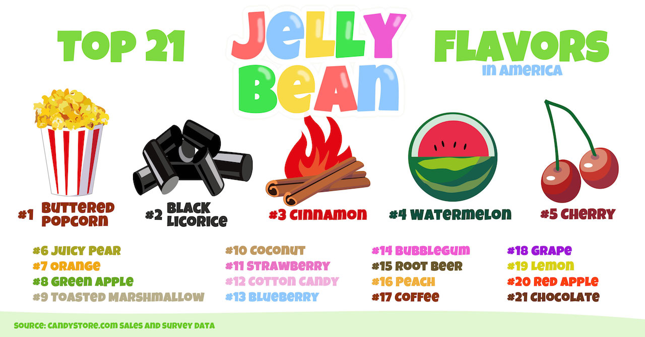 America S Favorite Jelly Bean Flavor Ranked State By State