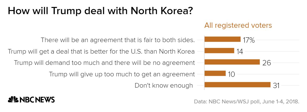 NBC News/WSJ poll: Voters unsure what to expect from North Korea talks