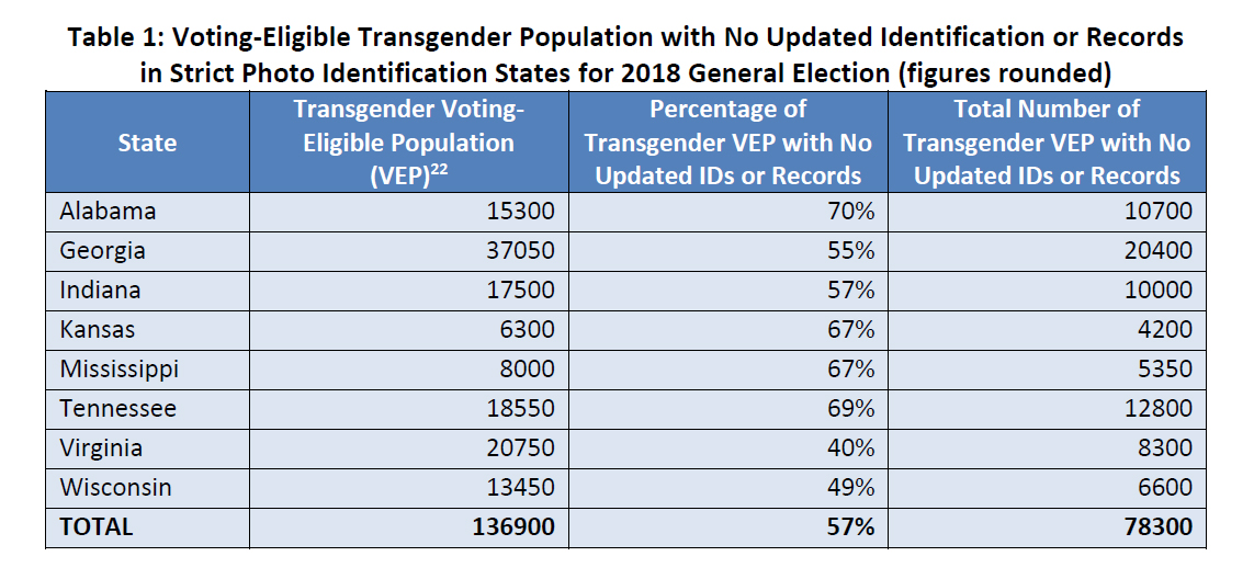 Voting-Eligible Transgender Population with No Updated Identification or Recordsin Strict Photo Identification States for 2018 General Election (figures rounded)