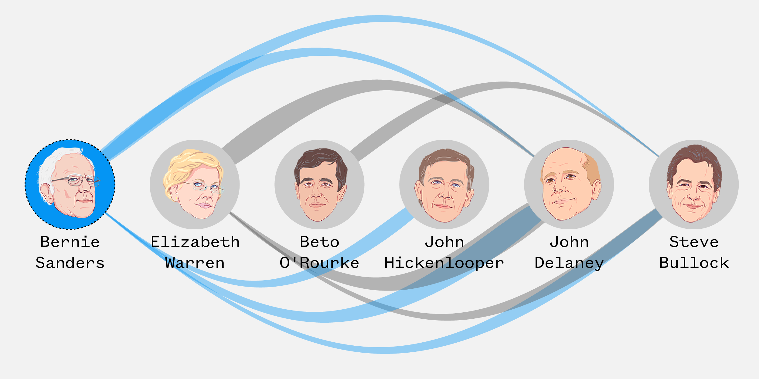 Graphic: Which candidates are on the attack in the second Democratic debate?