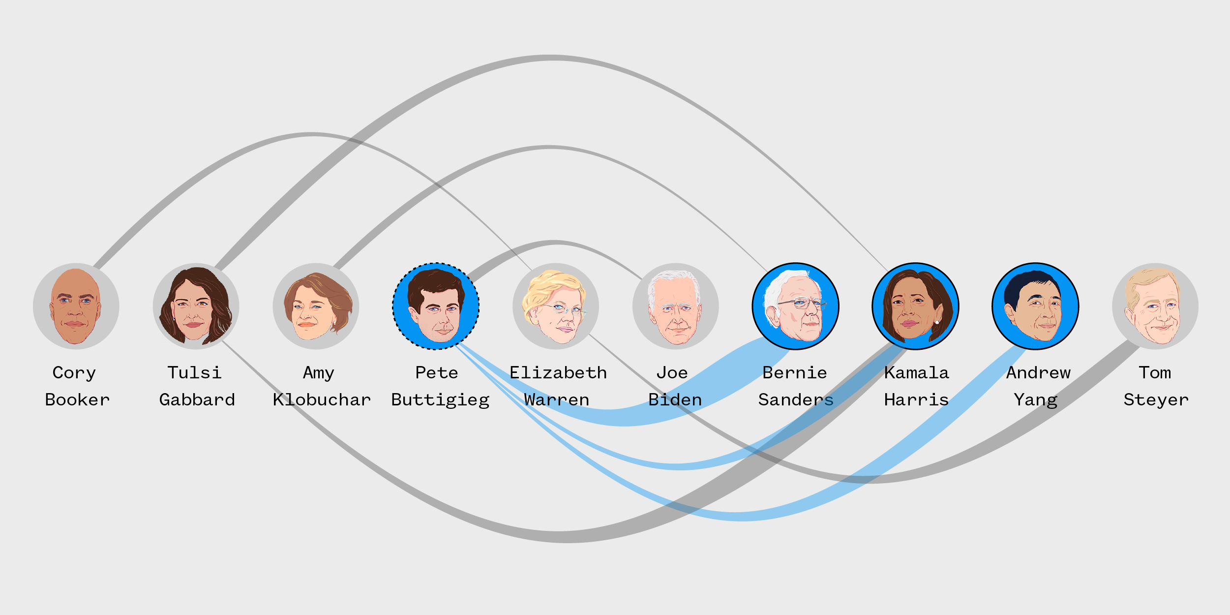 The candidates on the attack in tonight's Democratic debate: Live updates