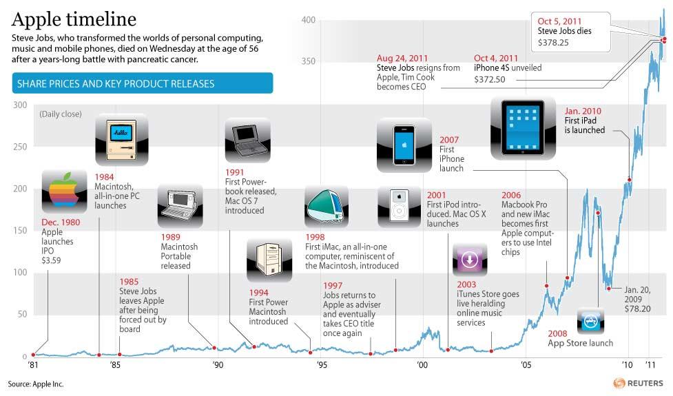 Good Graph Friday: Steve Jobs, Wall Street's darling ...