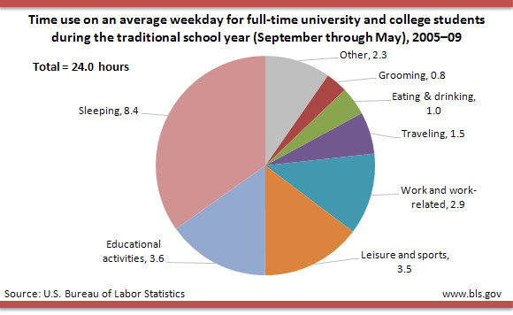 good graph friday  how do college students spend their