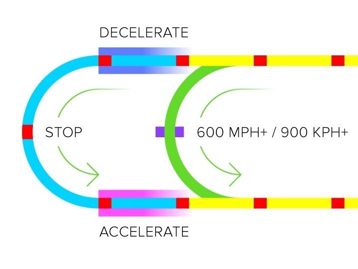 Image: Hyperloop concept