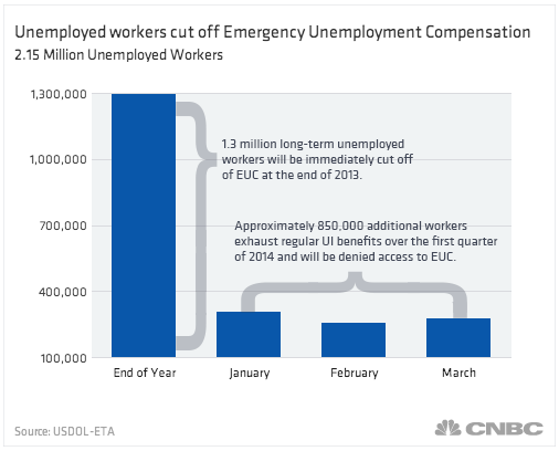 Unemployment benefits would expire for 1.3 million Americans on Dec. 28 if Congress doesn't extend them.