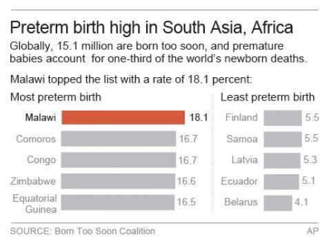 Preterm birth high in South Africa, Asia