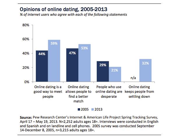 General opinions of online dating sites are changing
