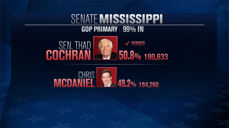McDaniel refuses to concede to Cochran