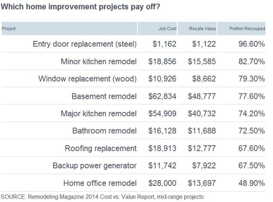 Home improvements that offer biggest bang for the buck for Home improvement costs