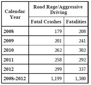 Road rage statistics