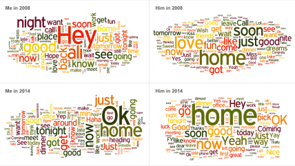 Word cloud of the text messages sent between Alice Zhao and her husband over six years.