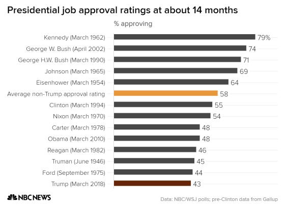 Рейтинг одобрения работы президентов за 14 месяцев
