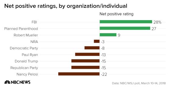 как избиратели относятся к различным организациям и личностям