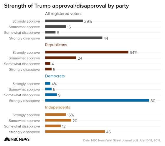 одобрение или не одобрение избирателями Трампа
