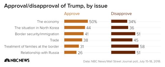 одобрение Трампа в зависимости от сферы деятельности