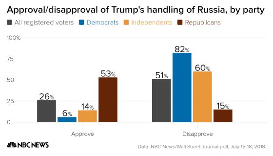 какой процент избирателей поддерживают политику Трампа в отношении России