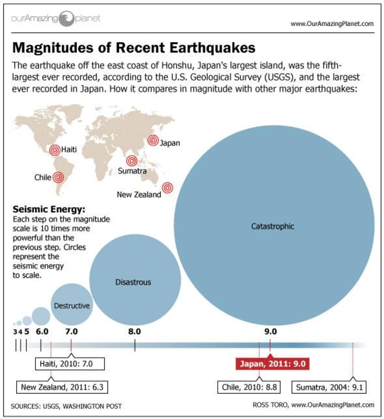 The earthquake that launched a series of disasters in Japan in March triggered micro-quakes and tremors around the world.
