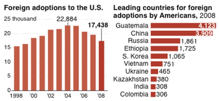 Image: Chart showing foreign adoption rates